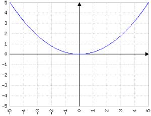 0.2x^2