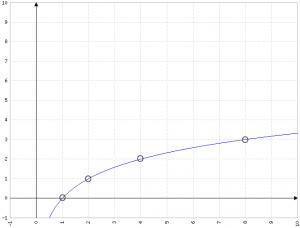 log(2;x)