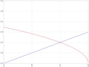 x-1gt;sqrt(5-2x)-ris