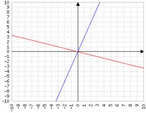 y=3x e y=-1/3x