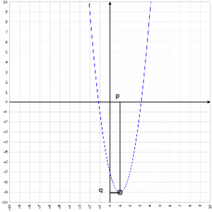 Grafico dell'equazione 2x^2-4x-7