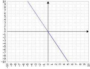 y=-2x (ovvero y=-2*x)