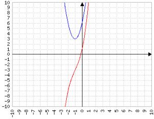 Basta cambiare poco la formula per ottenere un delta negativo e un'equazione di III grado in cui la derivata non è mai zero.