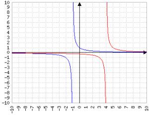 Grafico per y=1/(x+1) e per y=1/(x-4)
