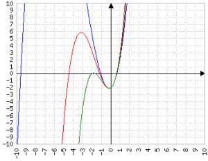a positivo, b positivo blu=a piccolo rosso=a medio verde=a grande