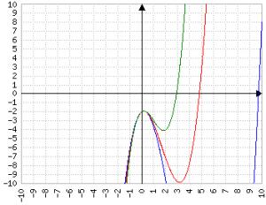 a positivo, b negativoblu=a piccolorosso=a medioverde=a grande