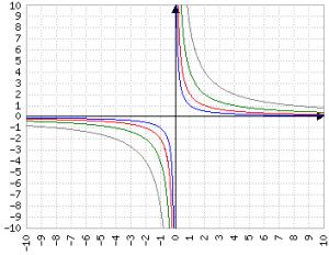 Grafici per le funzioni y=1/x (blu) y=2/x (rosso) y=4/x (verde) y=8/x (grigio)
