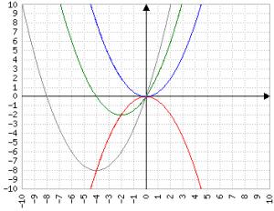b cresce nella parabola div 2