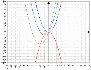 b cresce nella parabola