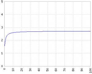 Grafico del limite di e