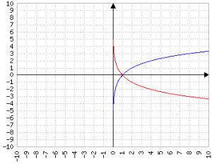 Confronto tra log2(x) e logaritmo con base 1/2 di x
