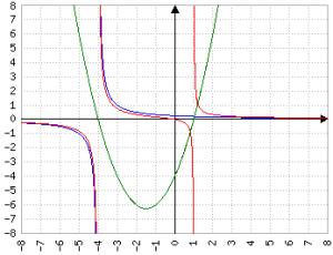 Reciproco di x^2+3x-4