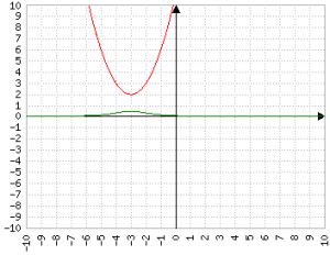 Reciproco di x^2+6x+11