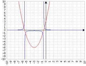 reciproco di x^2+6x+3