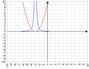 Reciproco di x^2+6x+9