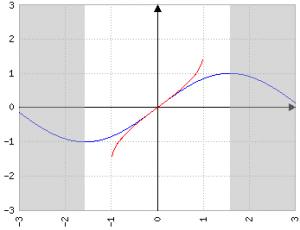 funzioni seno e arcoseno (l'area in grigio è fuori dal dominio)