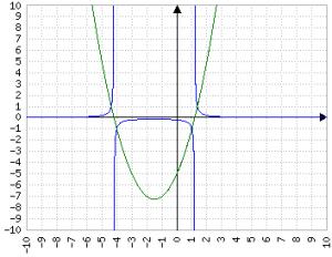 Parabola con funzione x^2+3x-5 e reciproco