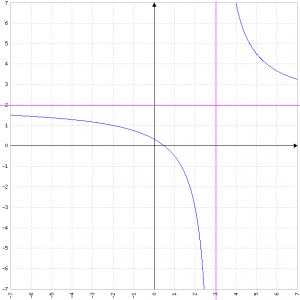 (2x-1)/(x-3)