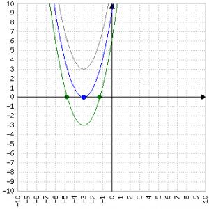 Grigio: non interseca Blu: un punto Verde: due punti