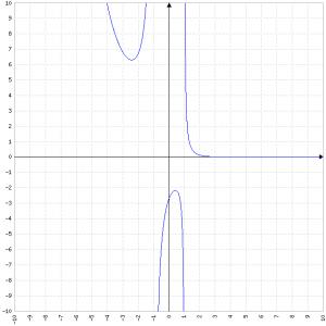 (e^(1-x))(x2-1)