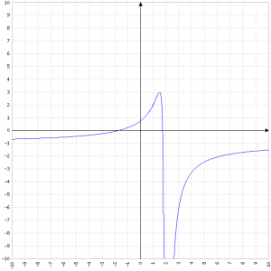 (3-x^2)/(x-2)^2