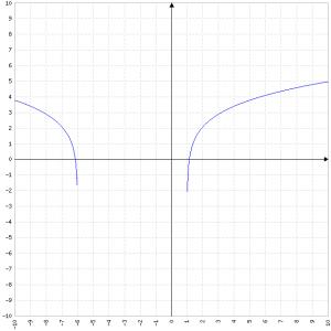 ln(x^2+5x-6)